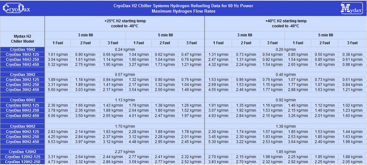 CryoDax H2 Chiller Systems Hydrogen Refueling Data for 60 Hz Power