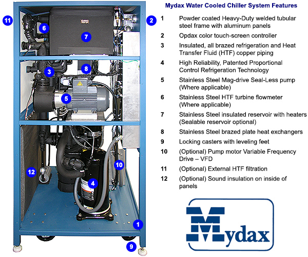 Mydax Liquid Chiller Industrial Water Cooled Process Cooling Thermoregulation System Features